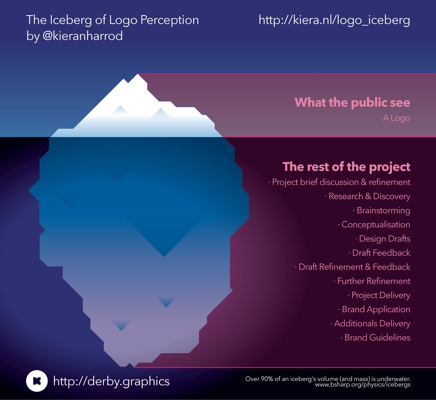 iceberg of logo perception